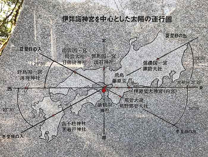 伊奘諾神宮を中心とした太陽の運行図