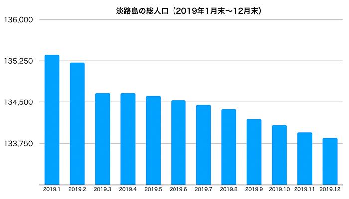 淡路島の人口推移(2019年1月末〜12月末)
